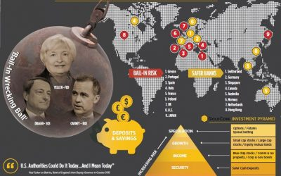 """Precious Metals Are """"Best Defence"""" Against Bail-ins In Economic Crisis"""